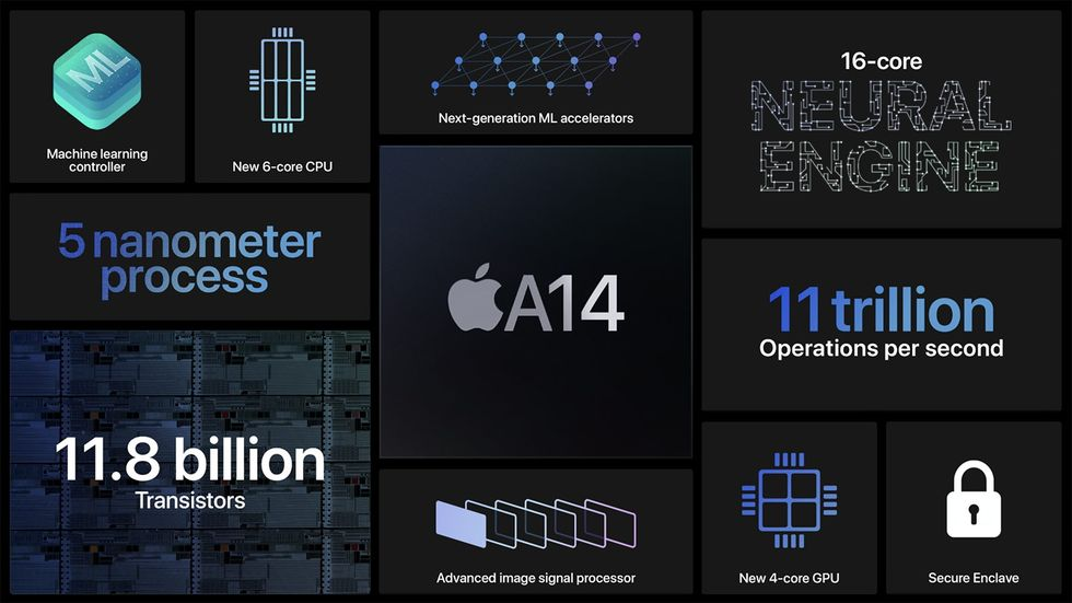 A14仿生晶片