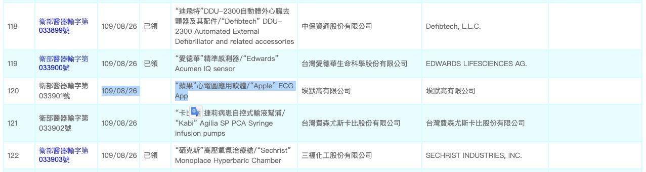 ECG台灣通過了